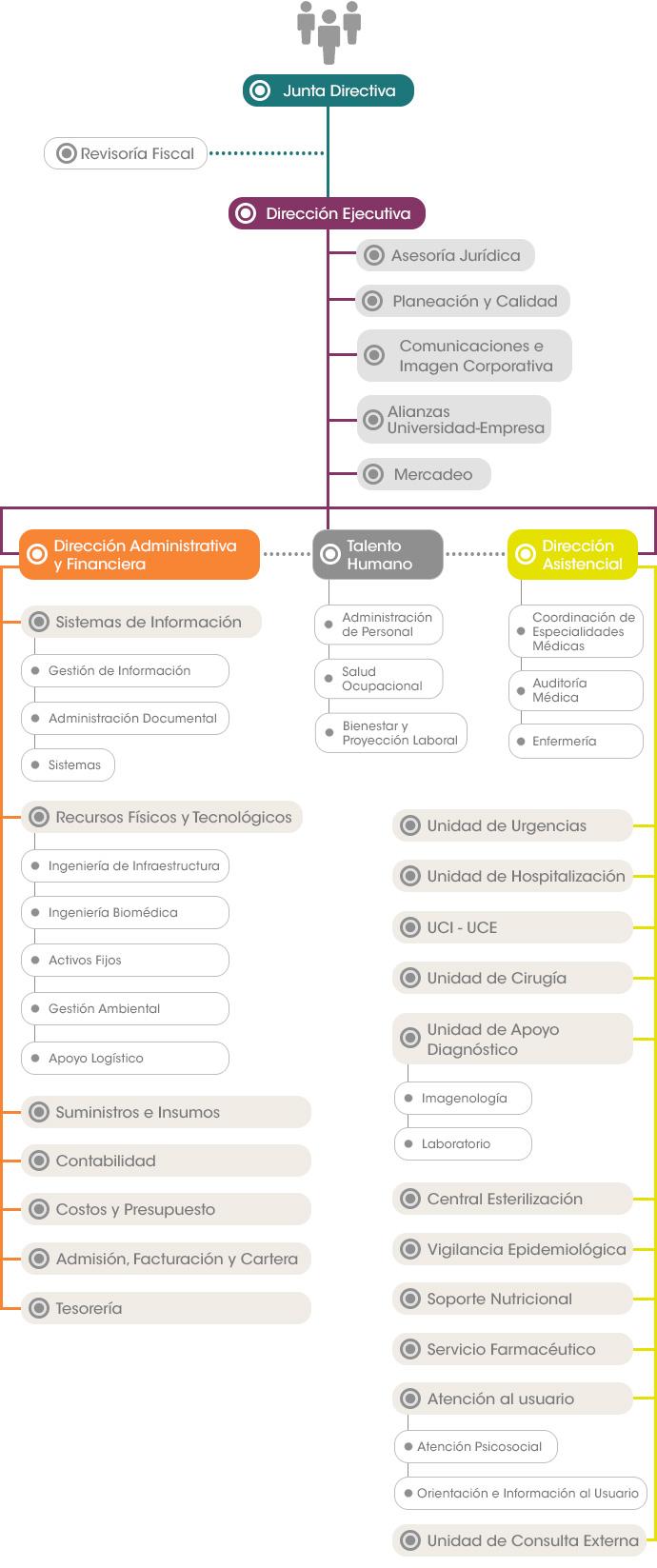 organigrama estructura funcional según procesos (1)